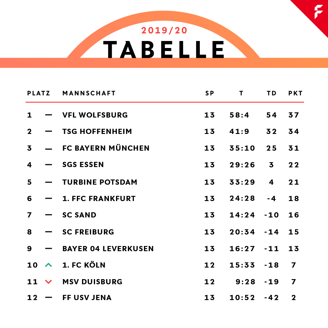 Женская бундеслига таблица