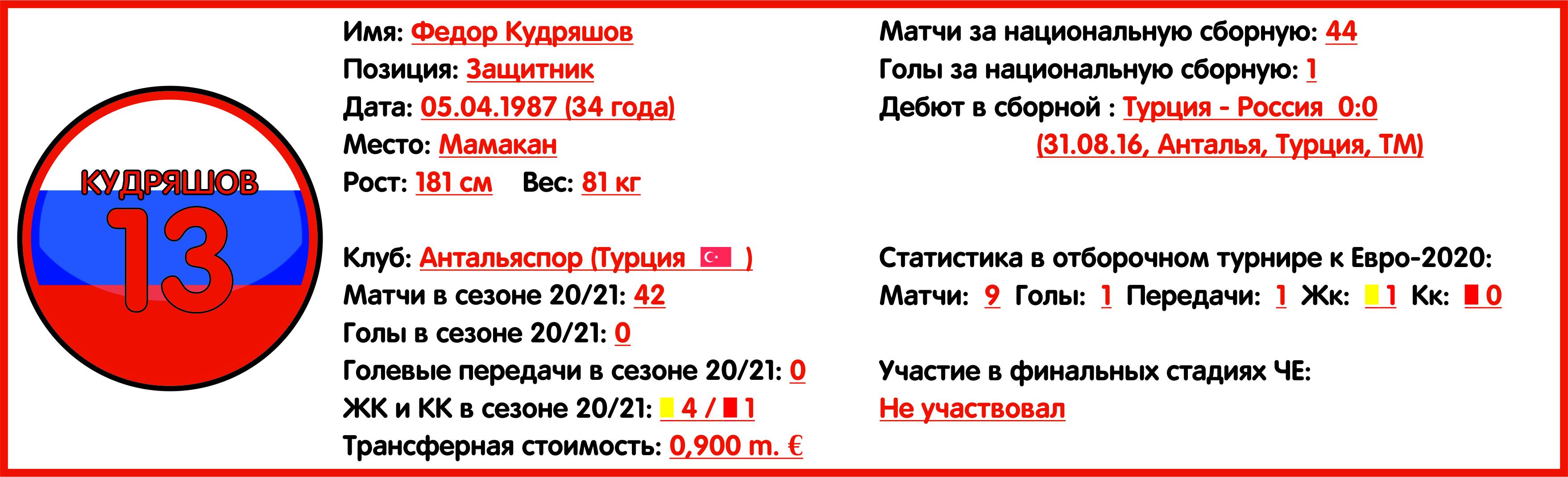 Чемпионат Европы 2020. Группа B. Сборная России: состав, статистика, путь к турниру, расписание матчей и многое другое