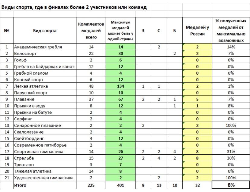КПД сборной России по видам спорта на ОИ в Токио