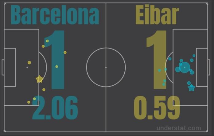 Оборона привезла на ровном месте, в атаке не реализовали уйму железобетонных моментов. Итоги матча Барселона - Эйбар