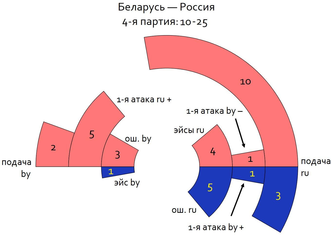 ЧЕ-2019, матч № 2: Беларусь — Россия 1-3. Циферки