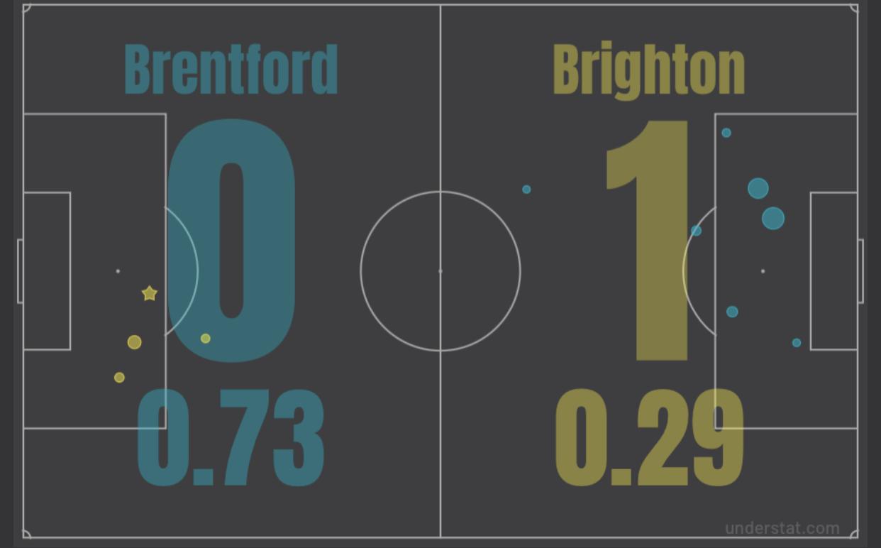Итоги матча с «Брентфордом»: гениальный Троссард, проблемы в атаке, но третья победа в сезоне АПЛ!