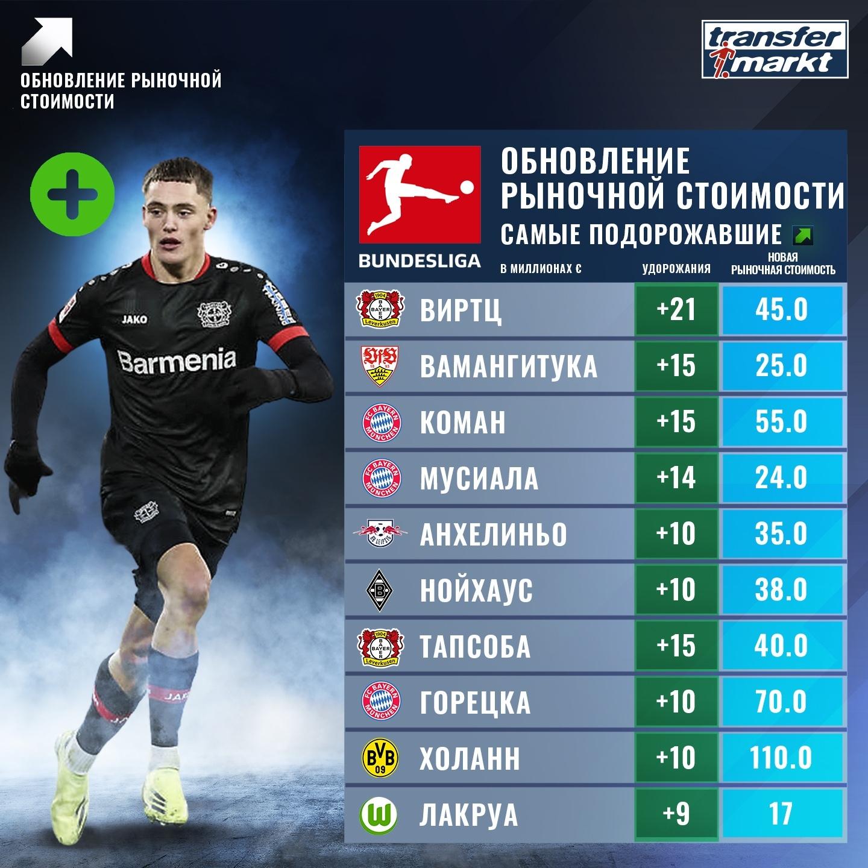 Взлеты и падения. Transfermarkt обновил стоимость игроков Бундеслиги