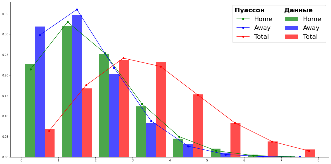 С помощью Glicko-2, LightGBM и xG прогнозируем результаты матчей большой пятерки