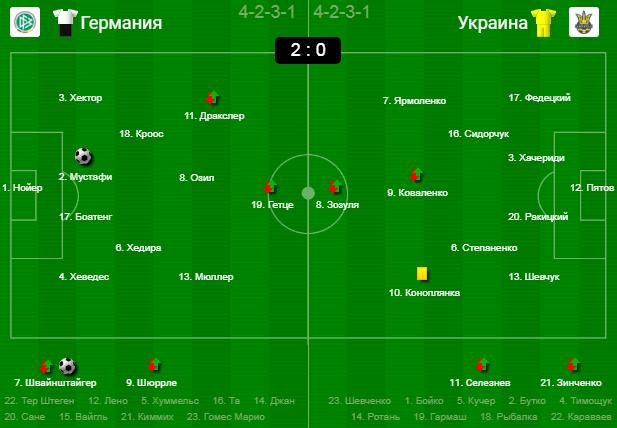 Уже завтра Украина сыграет свой первый матч в 1/8 ЕВРО-2020! Вспомнить все