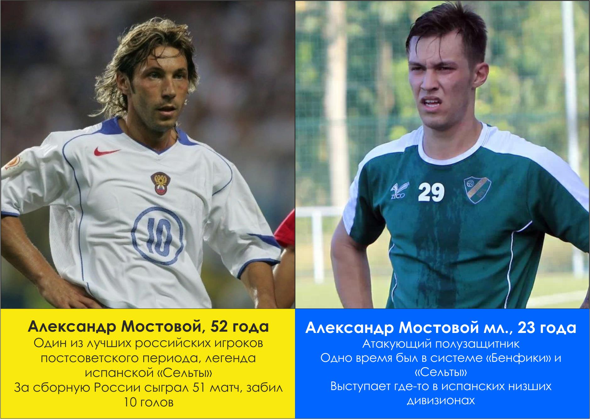 Дети знаменитых игроков, также ставшие футболистами — от Роналдиньо до Черчесова