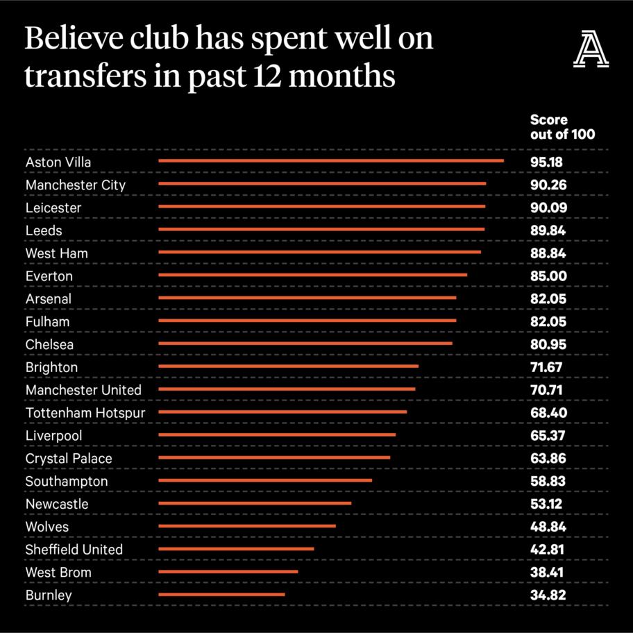 Результаты опроса среди болельщиков Премьер-лиги: лучшие клубы, худшие на трансферах и перспективы тренеров
