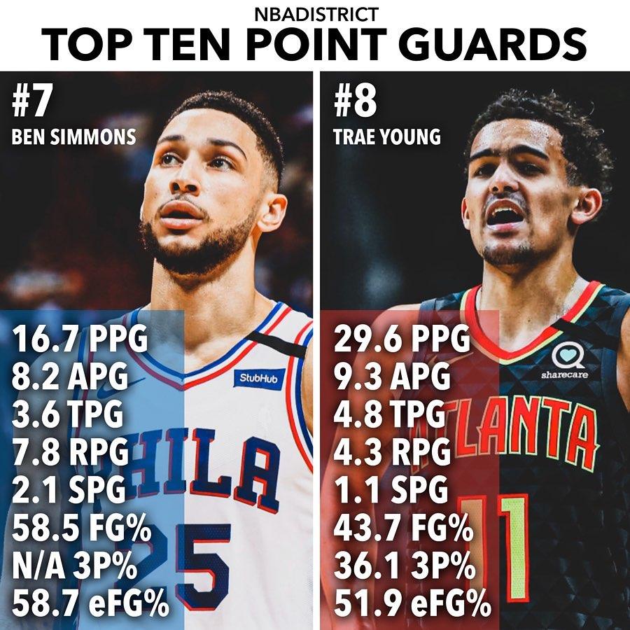 NBA District поставили Луку Дончича на 2 место в десятке лучших разыгрывающих НБА