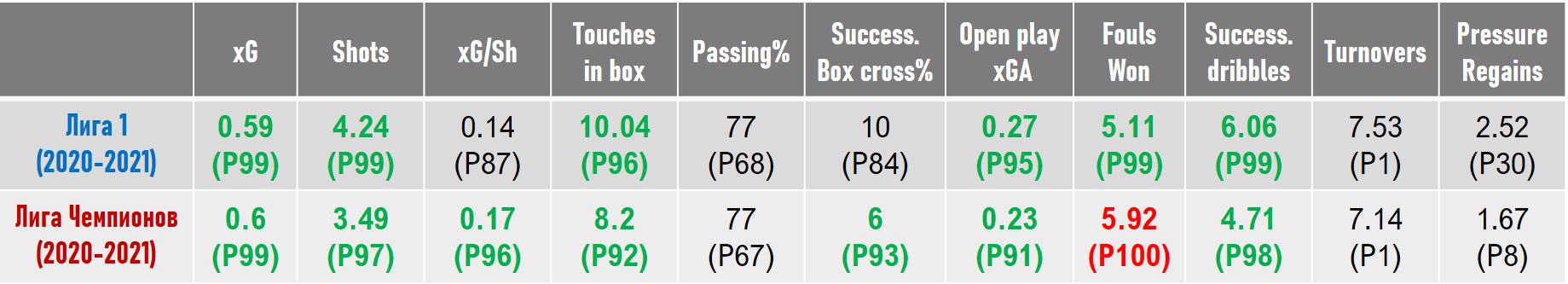 Статистические показатели Неймара в Лиге 1 и в Лиге Чемпионов - просто космос!