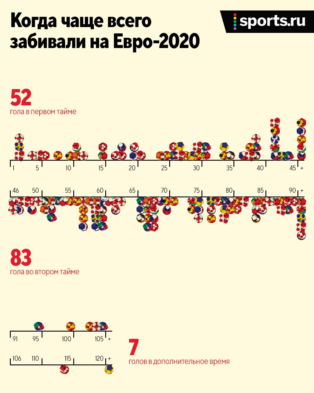 В каком городе забили больше всего голов на Евро? А на какой минуте делали это чаще? Очень много статистики по ЧЕ