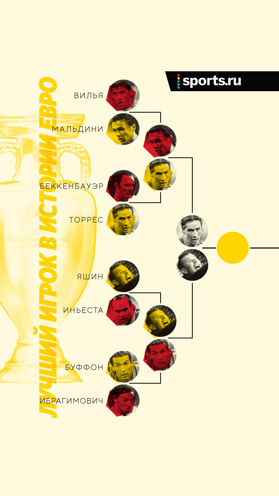 Выбираем лучшего игрока в истории Евро. Первый полуфинал – уже сегодня