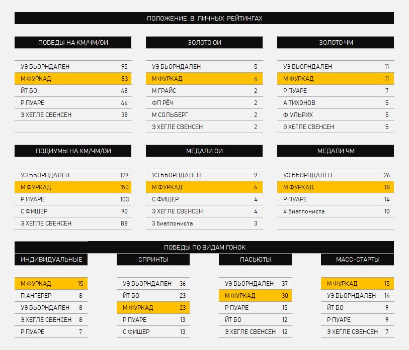 Фуркад в цифрах: 283 гонки, 150 подиумов и 83 победы