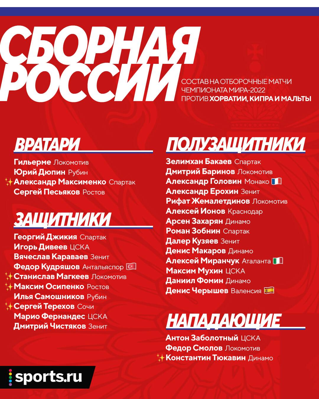 Новички сборной России: Песьяков – лучший по игре ногами (по версии Карпина), Магкеев с Тереховым – универсалы, а Осипенко лучше понимает требования