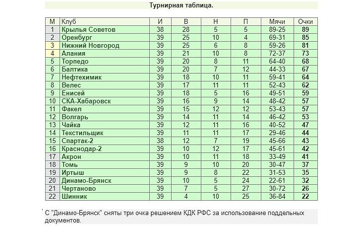 «Торпедо» разгромлено в Самаре, но шансы на топ-4 остались, «НиНо» в минус 4 очках от «Оренбурга». Итоги 39-го тура ФНЛ