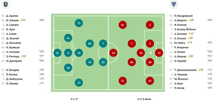 Пенальти определил исход игры «Торпедо» в Грозном, «НиНо» и «Оренбург»  всё решат в очной встрече. Итоги 37-го тура ФНЛ