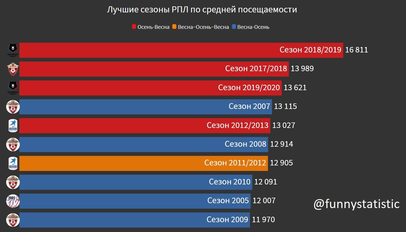 Посещаемость РПЛ за 18 сезонов
