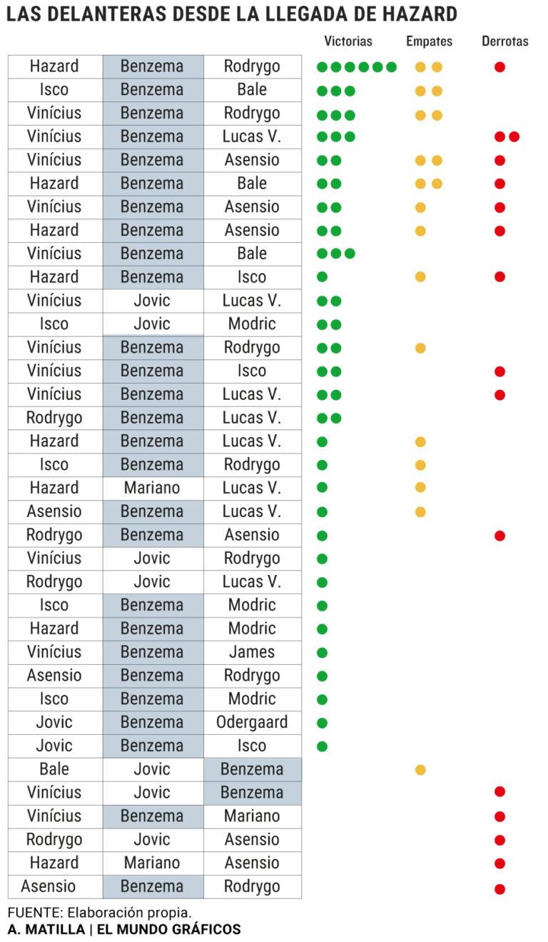В поисках идеального атакующего трио Зидан испробовал 36 вариантов