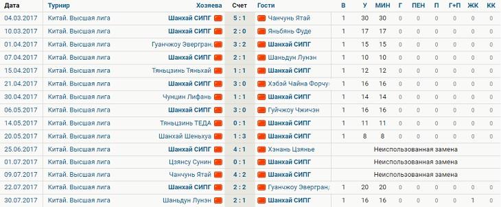 В Румынии должны выпускать двух игроков младше 21 года – такой регламент. Их меняют через минуту, рекорд – 23 секунды