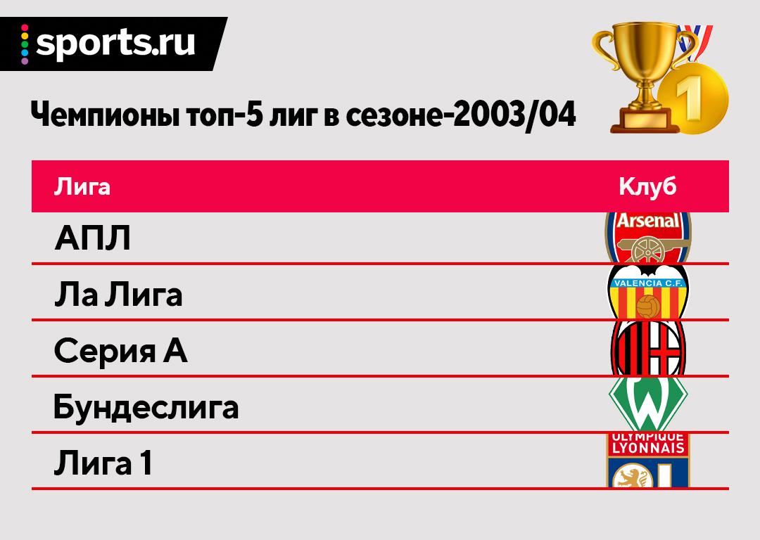 Футбол, когда Роналду только попал в «МЮ»: Абрамович купил «Челси», Недвед – обладатель «ЗМ», ЦСКА победил в РПЛ (впервые!)