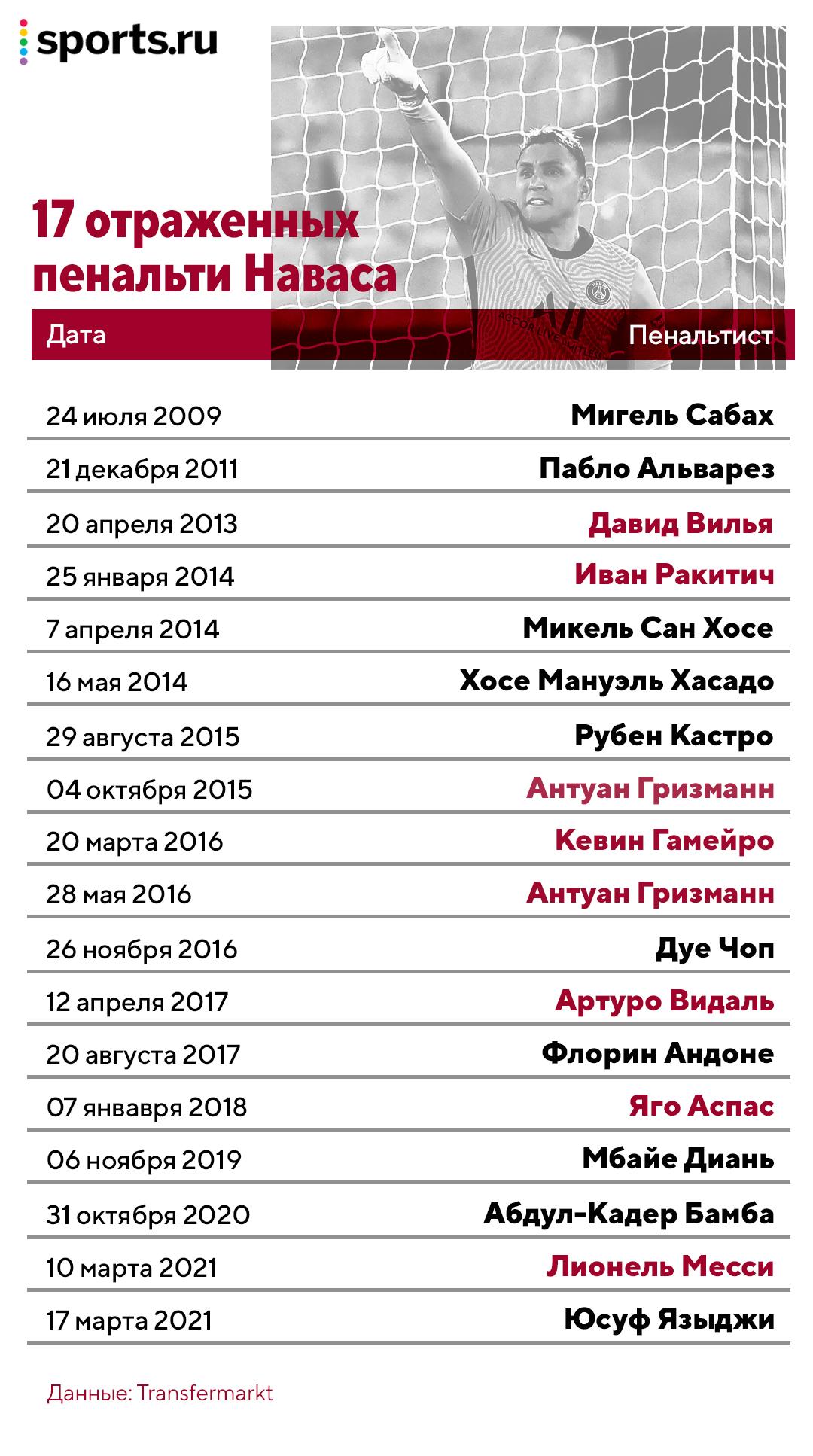 Безумная неделя Кейлора Наваса: сначала потащил пенальти Месси в ЛЧ, а сегодня отбил 11-метровый в Кубке Франции