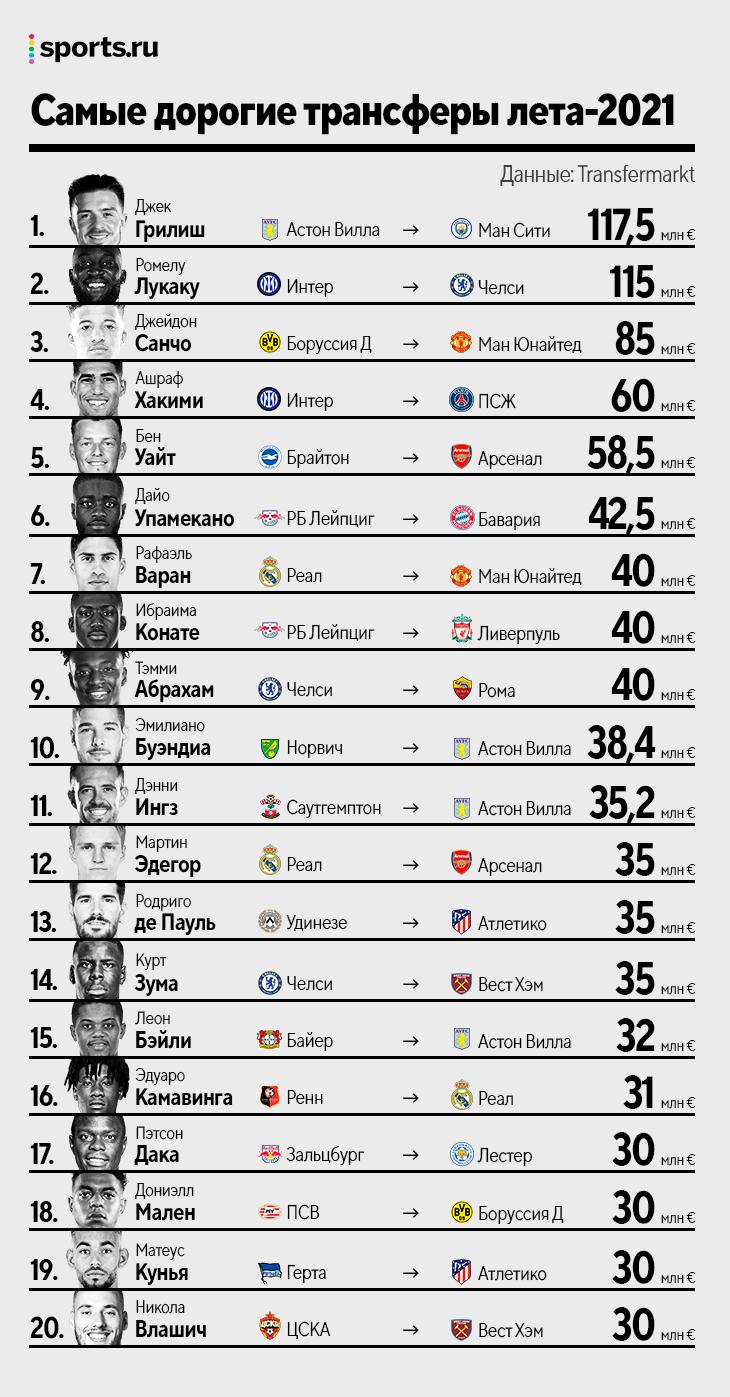 5 покупок 50+ млн, больше всех потратил «Арсенал», а заработал – «Интер»: таким было трансферное лето-2021