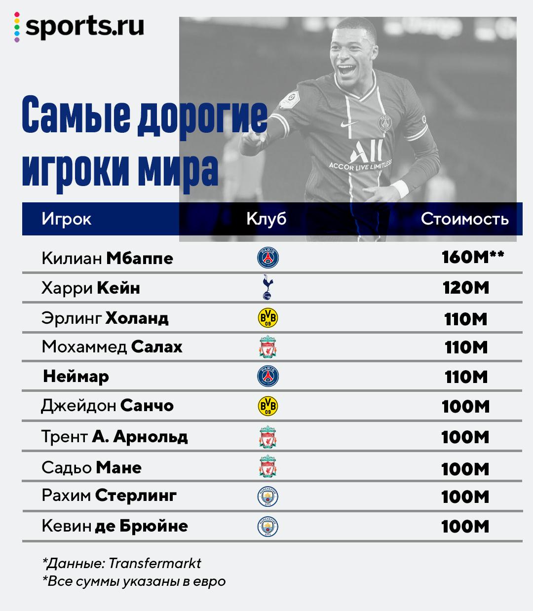 В десятке самых дорогих игроков мира – ни одного игрока из Ла Лиги. Холанд – третий, Неймар – пятый
