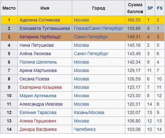 Эпоха Больших Надежд: Начало. О женском одиночном на Чемпионате России 2009