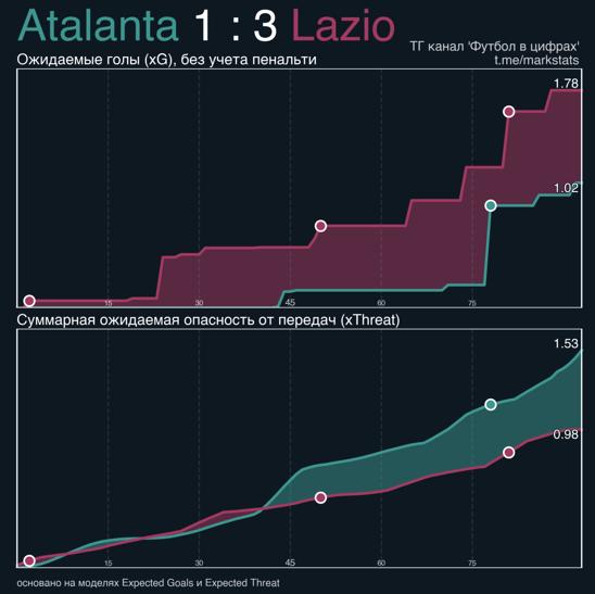 «Лацио» удивил «Аталанту» билдапом, и Гасперини пришлось отказываться от привычной схемы. Это не помогло