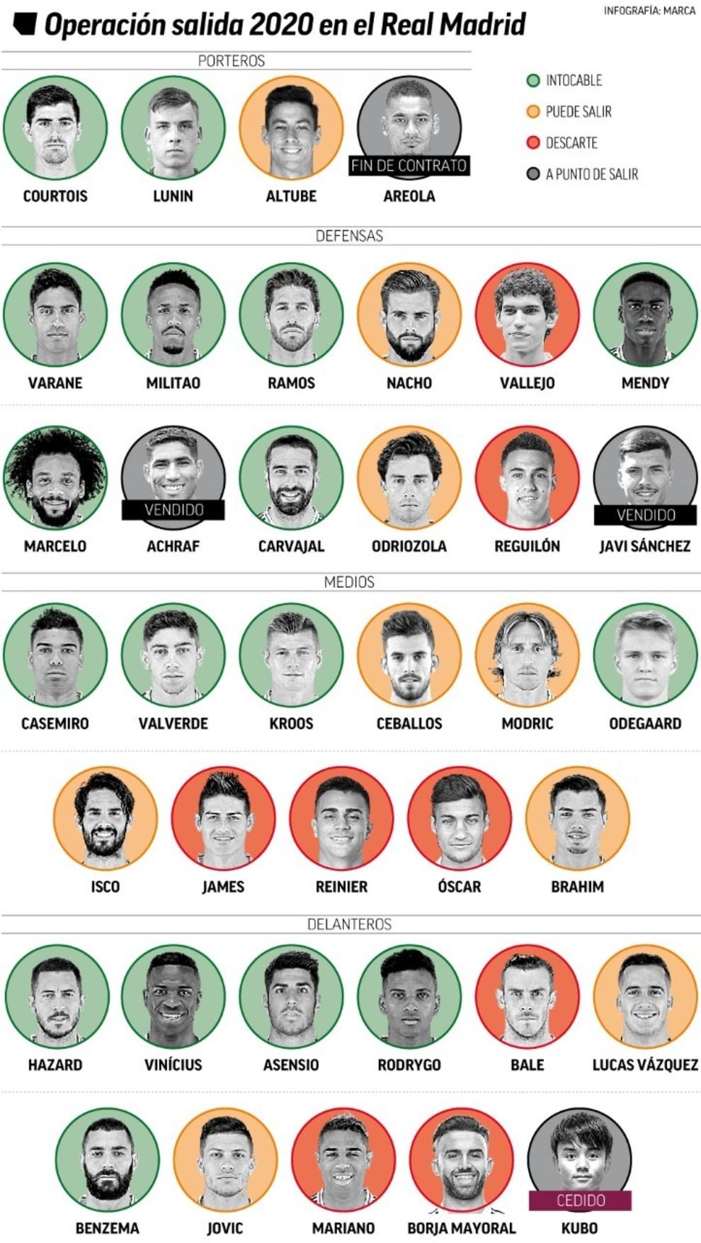 возможные трансферы, трансферы, Реал Мадрид