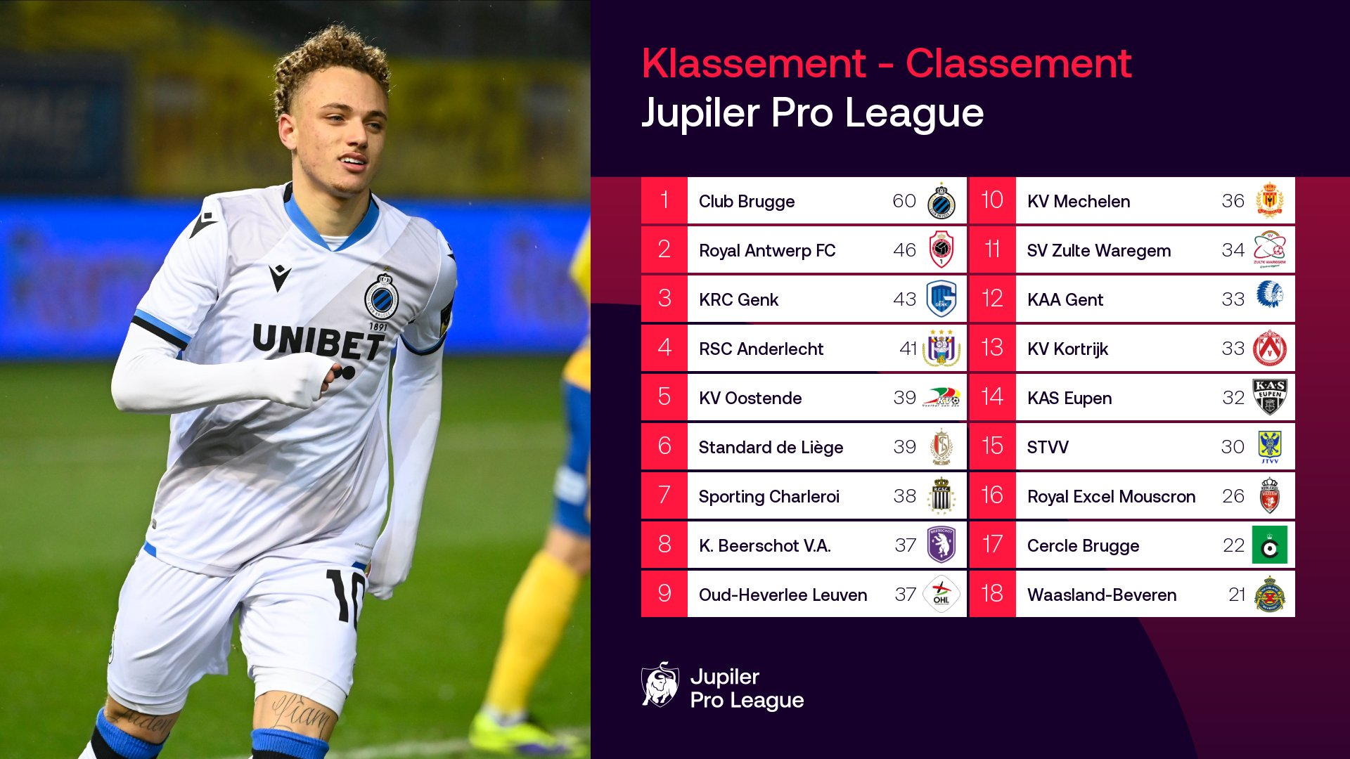 «Антверпен» снова победил в городском дерби, «Зюлте-Варегем» пропустил на первой минуте, но отыгрался на последней
