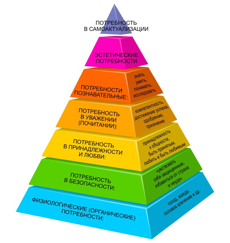 Баскетбольная пирамида Маслоу сделает вашу жизнь лучше