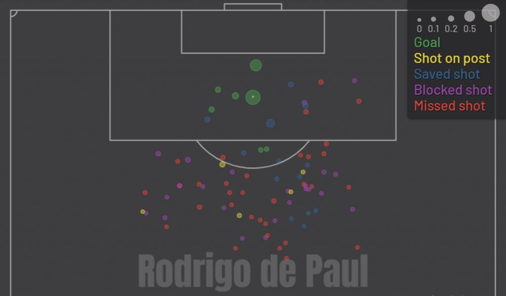 Плюсы и минусы в игре Родриго де Пауля. Подойдёт ли он Симеоне?
