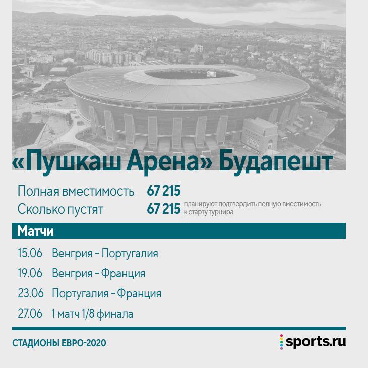 Кто в итоге пустит зрителей на Евро-2020? В Петербурге готовы на полстадиона, Будапешт намерен открыть полный, 4 города могут отцепить