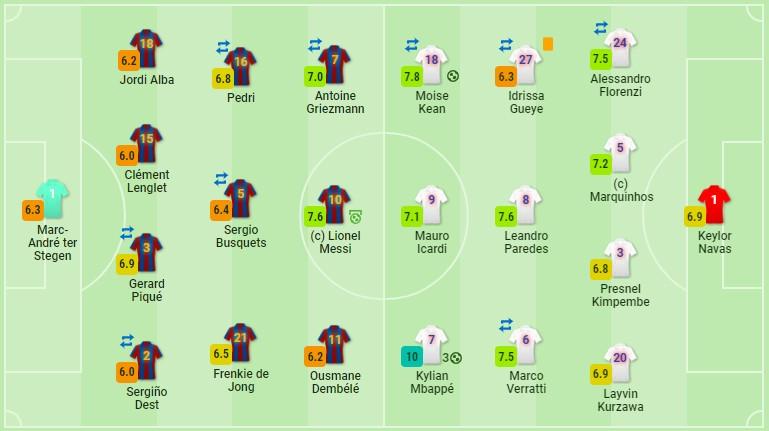 «Барселона» не справилась с Мбаппе. «ПСЖ» создал все условия для француза на фланге: сдваивание позиции, перегруз зоны