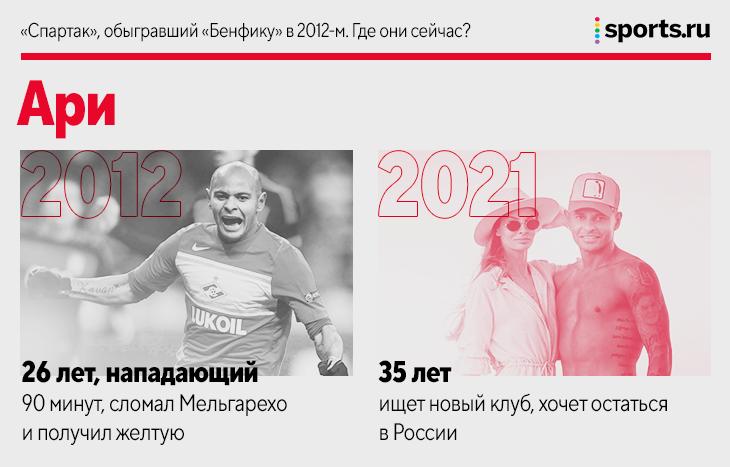 «Спартак», обыгравший «Бенфику» в 2012-м. Где они сейчас?