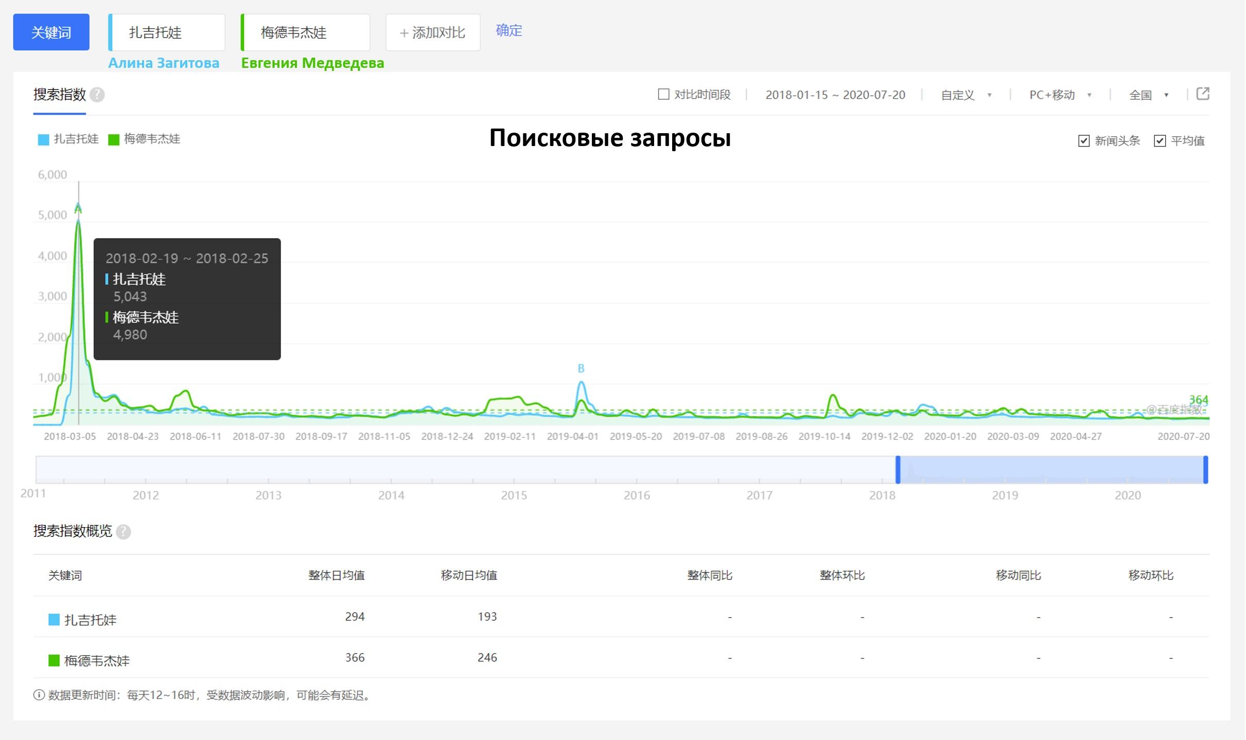 Король и Королева китайского интернета: статистика по поиску, новостям и интересу пользователей