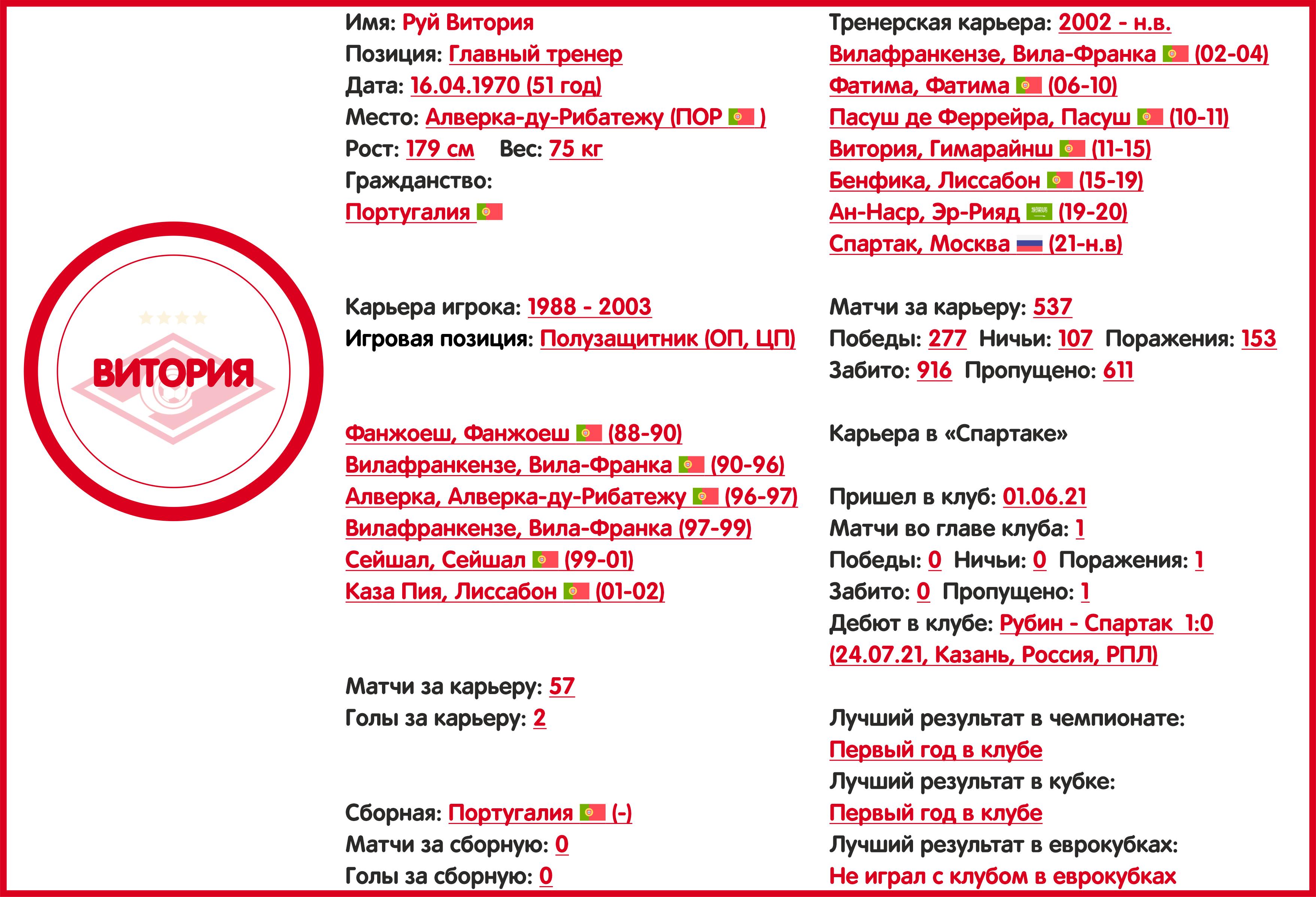 Чемпионат России. РПЛ. Сезон 2021/2022. ФК «Спартак»: состав, статистика, исторические факты и многое другое