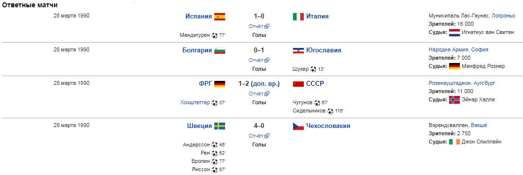 ЗОЛОТЫЕ НАДЕЖДЫ ФУТБОЛА | МОЛОДЕЖНАЯ СБОРНАЯ СССР 1990