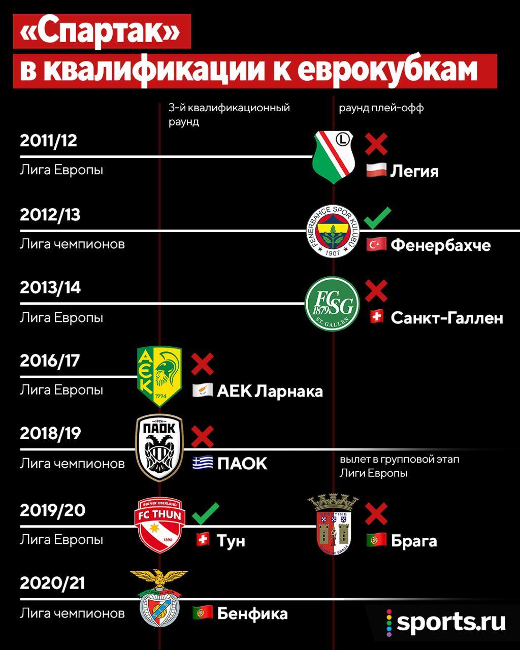 «Спартак» снова близок к провалу в квалификации еврокубка