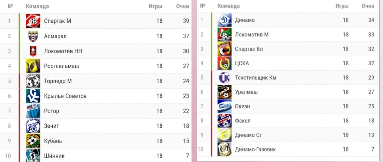 От Высшей Лиги до РПЛ. Как менялся формат розыгрыша Чемпионата России