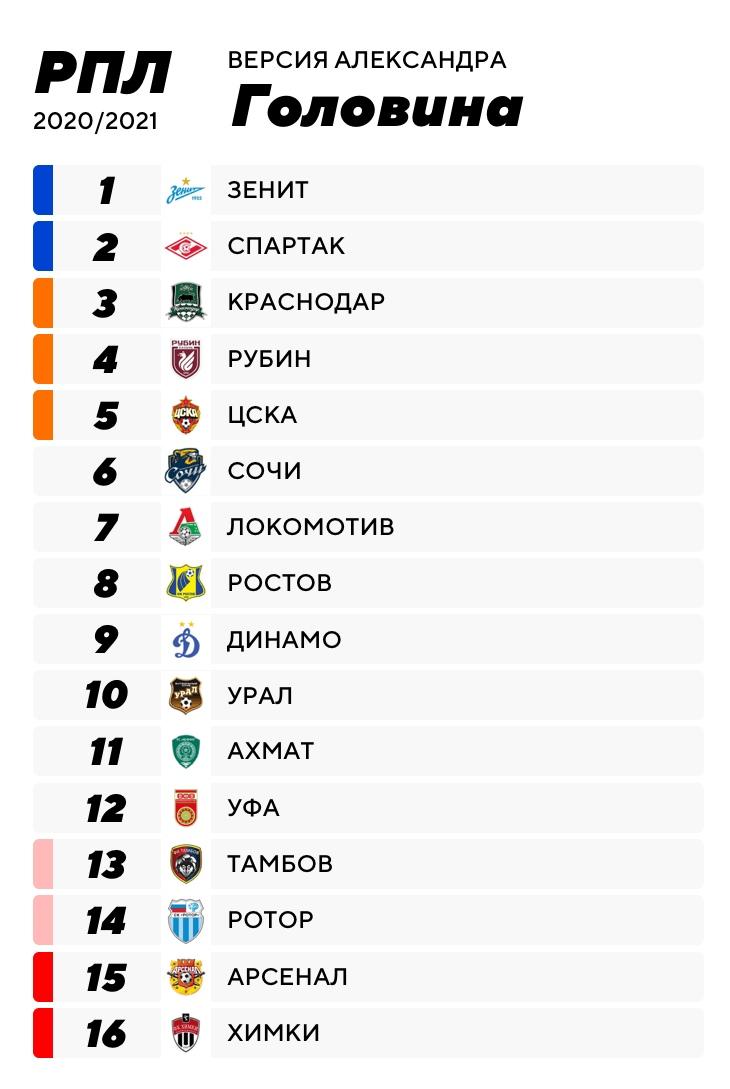 Как авторы Sports.ru предсказывали итоги РПЛ: Головин угадал взлет «Рубина» и «Сочи», а Чернявский и Кораблев – вылетевших в ФНЛ
