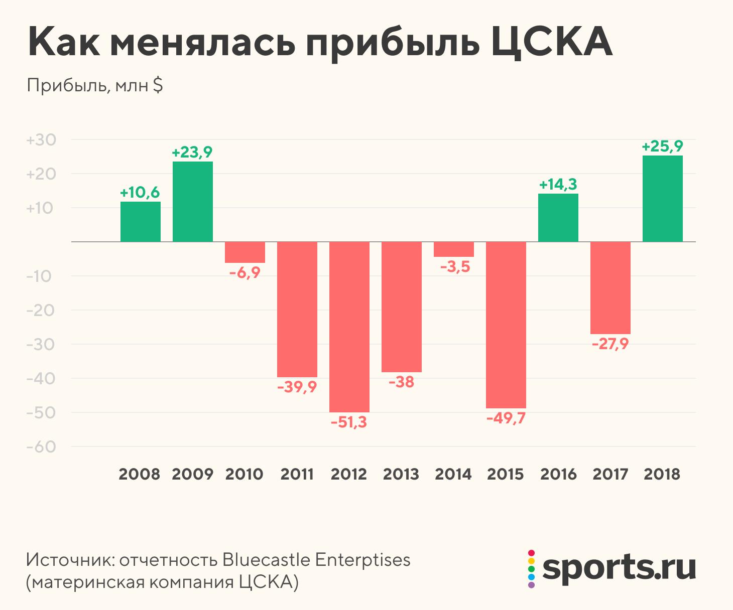 Экономика стадиона ЦСКА – от рынков 90-х до башни, которая не помогла Гинеру закрыть кредит