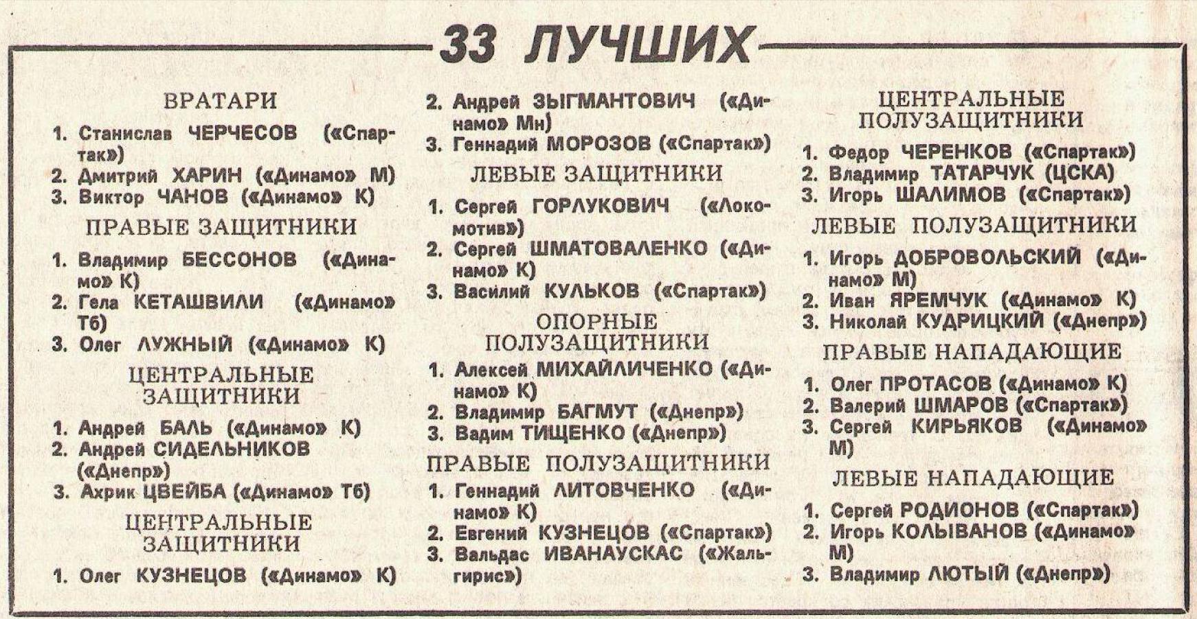 Лучшие игроки СССР 1989 года