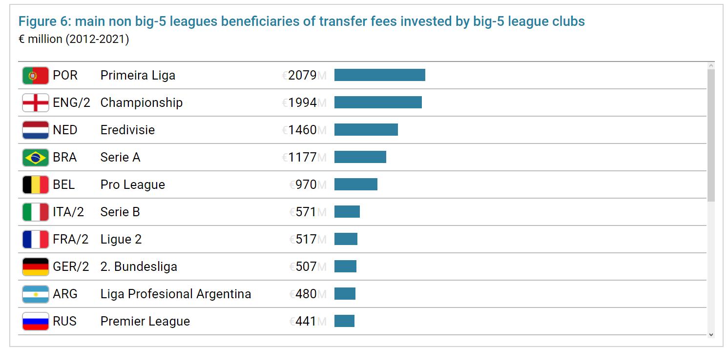 Пост-ковидный синдром в футболе: как пандемия отразилась на трансферных расходах клубов?