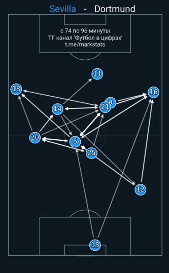«Боруссия» уложилась в 25 минут, забив «Севилье» трижды. Дортмунд мало владел мячом, но этого оказалось достаточно