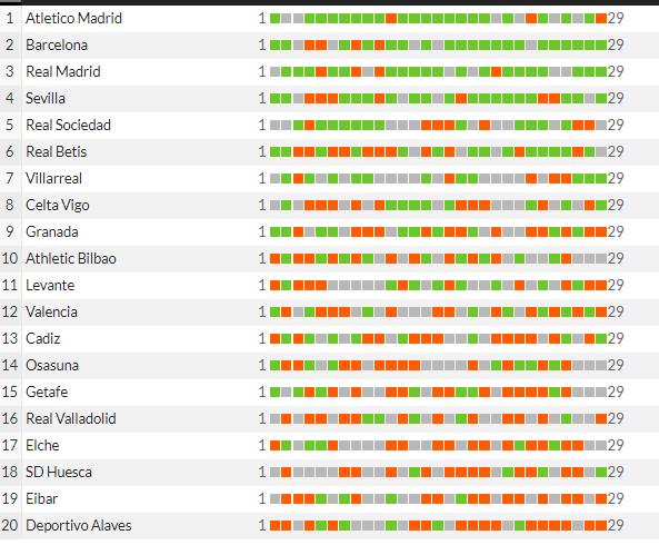 Некоронованный или почему «Атлетико» не годится на чемпионство