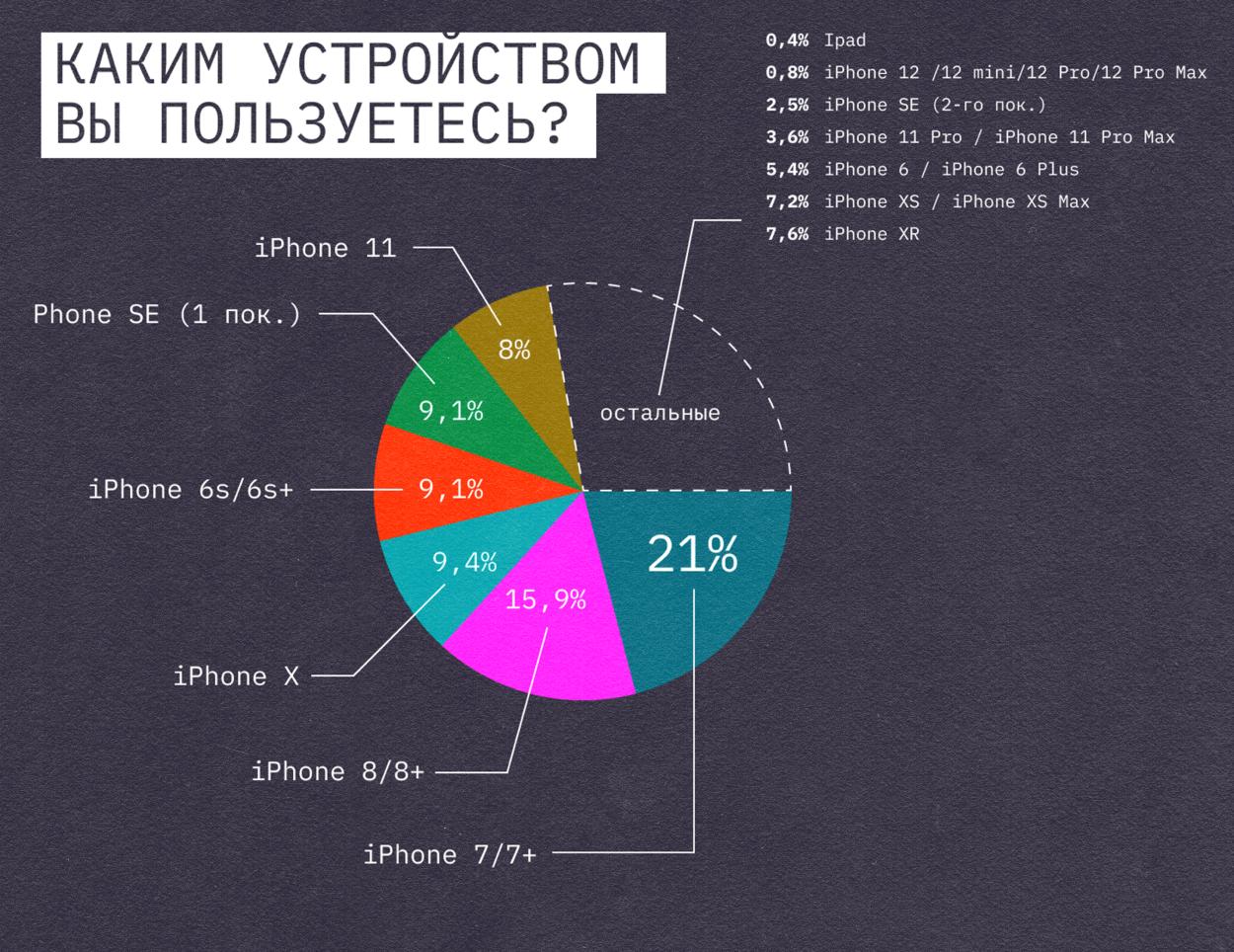 Знаем, что у многих нагревается смартфон на iOS –рассказываем, как мы с этим боремся