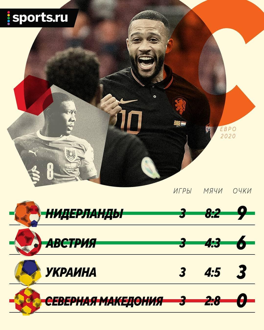 Испания, Португалия и Германия могут не попасть в плей-офф. Все расклады перед последним днем группового этапа