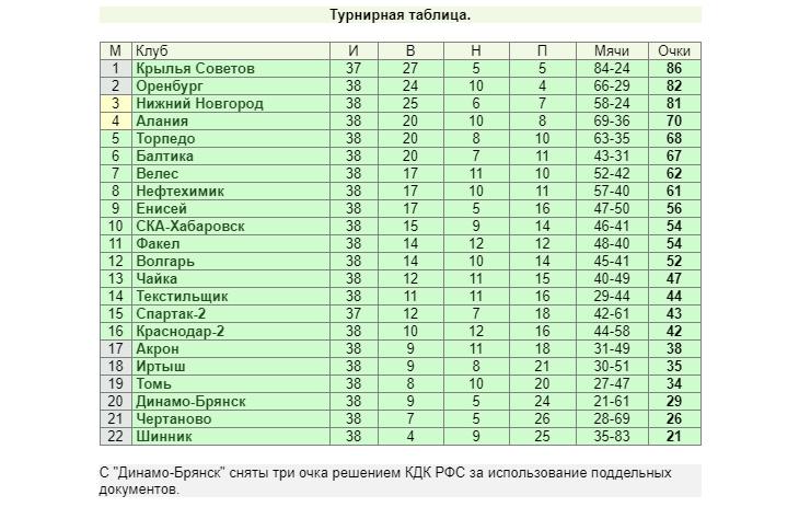«Оренбург» стал фаворитом в борьбе за путевку в РПЛ, «Торпедо» сохраняет шансы на топ-4. Итоги 38-го тура ФНЛ