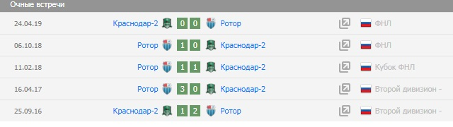футбол.россия.2-ой дивизион юг ставки на матч